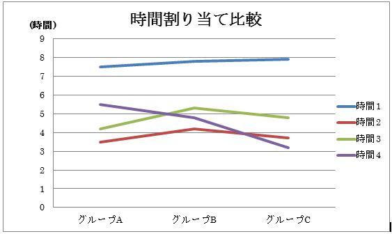 折れ線グラフに変更した結果