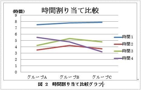 図表番号が挿入されたグラフ例
