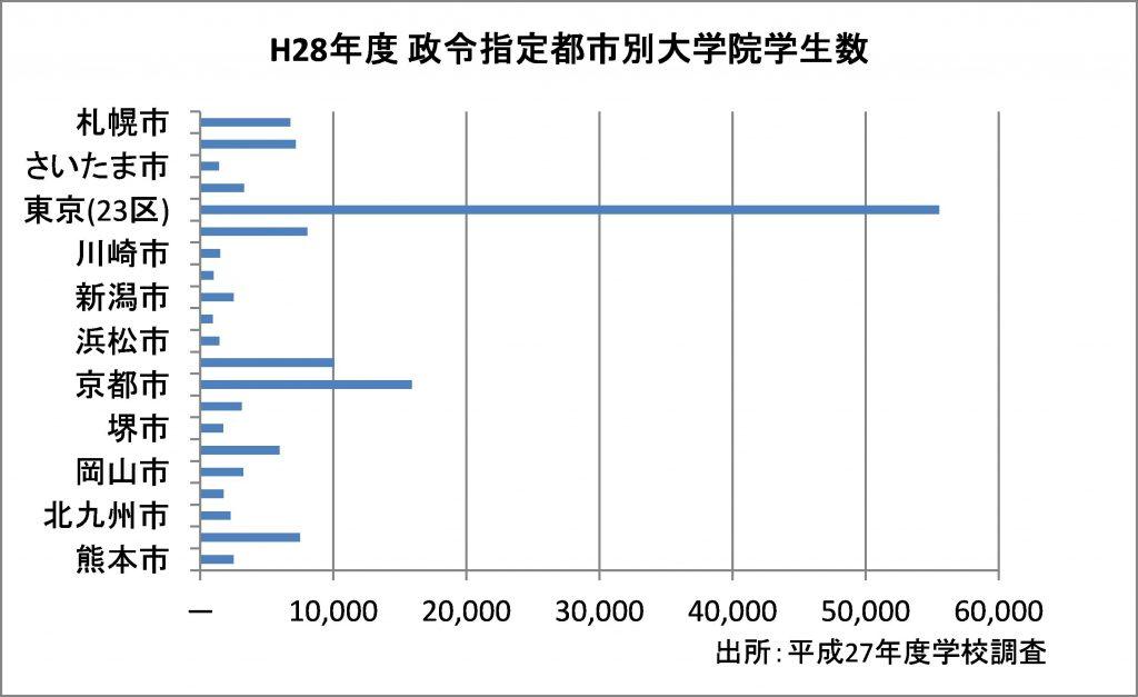 図:横棒グラフ