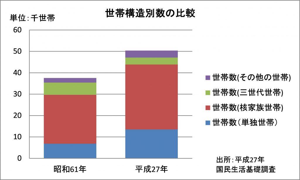 図:棒グラフの例