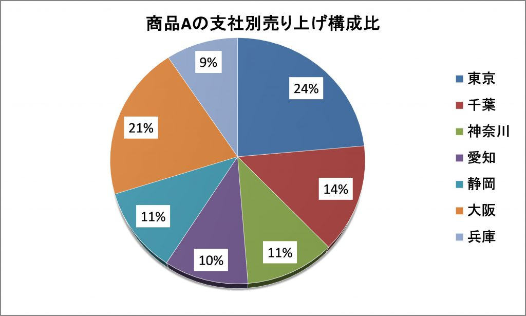 図:円グラフ