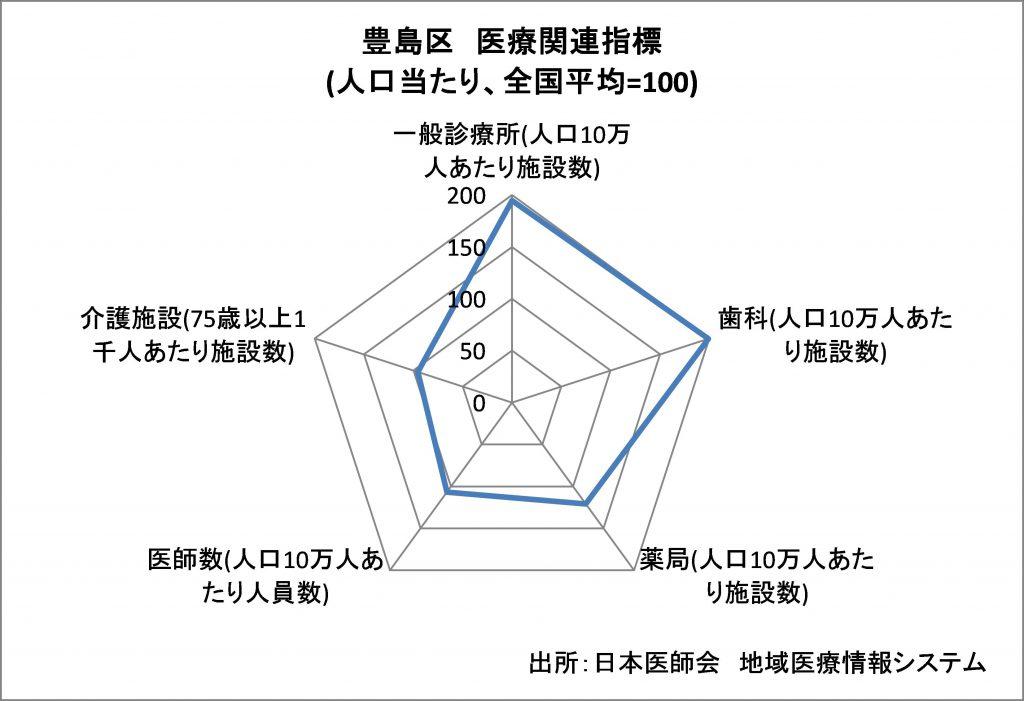 図:レーダーチャートグラフ
