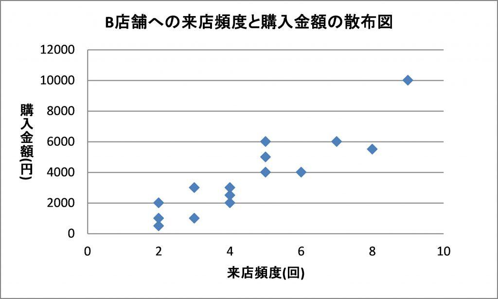 図:散布図グラフ