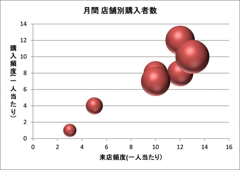 図:バブルチャートグラフ