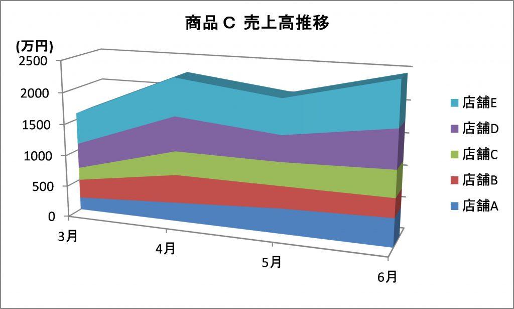 図:面グラフ