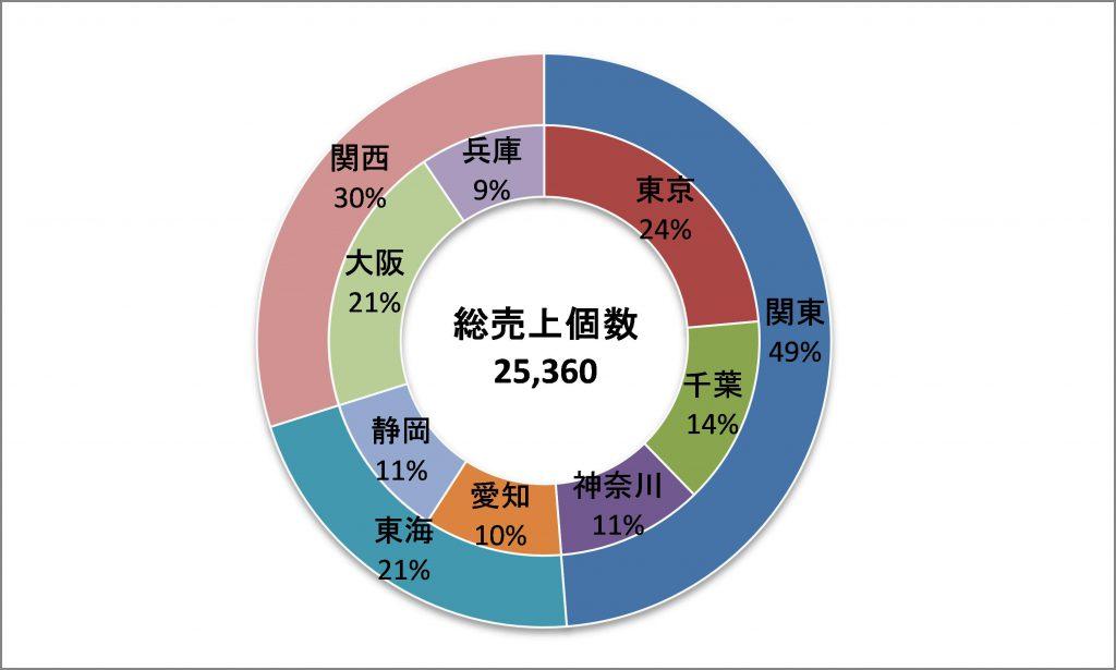 図:ドーナツグラフ