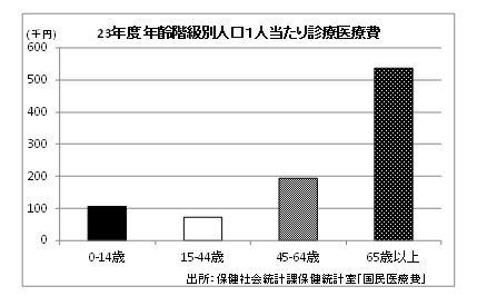 白黒印刷で指定し、自動的にパターン塗りに変わった棒グラフ