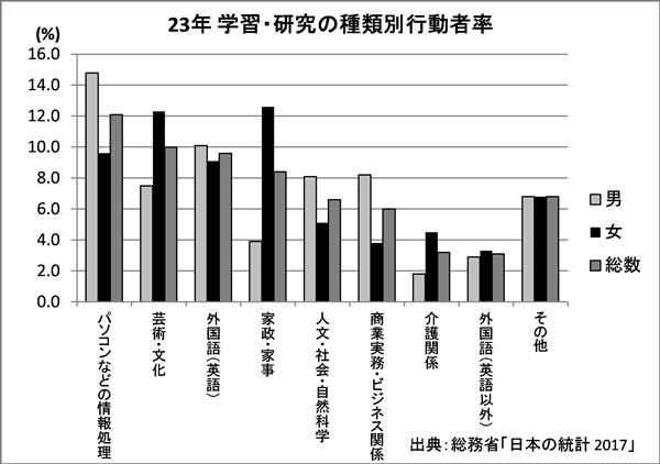 女性のデータを際立たせるために塗りを変えた棒グラフ
