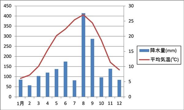 気温データも変化率が分かりやすい 軸の範囲へと自動的に変更された