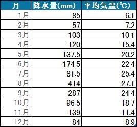 東京の降雨量と気温の推移(2016年)