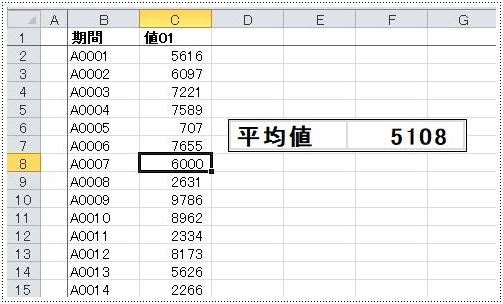 表の数値を変更すると瞬時に結果にも反映