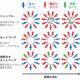 懲罰は「協力」よりも「報復」を引きおこす ~囚人のジレンマ実験が示す協力のメカニズム~ | 日本の研究.com